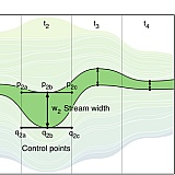 Topic Streams are composed of stream-like shapes defined by two cubic Bézier curves